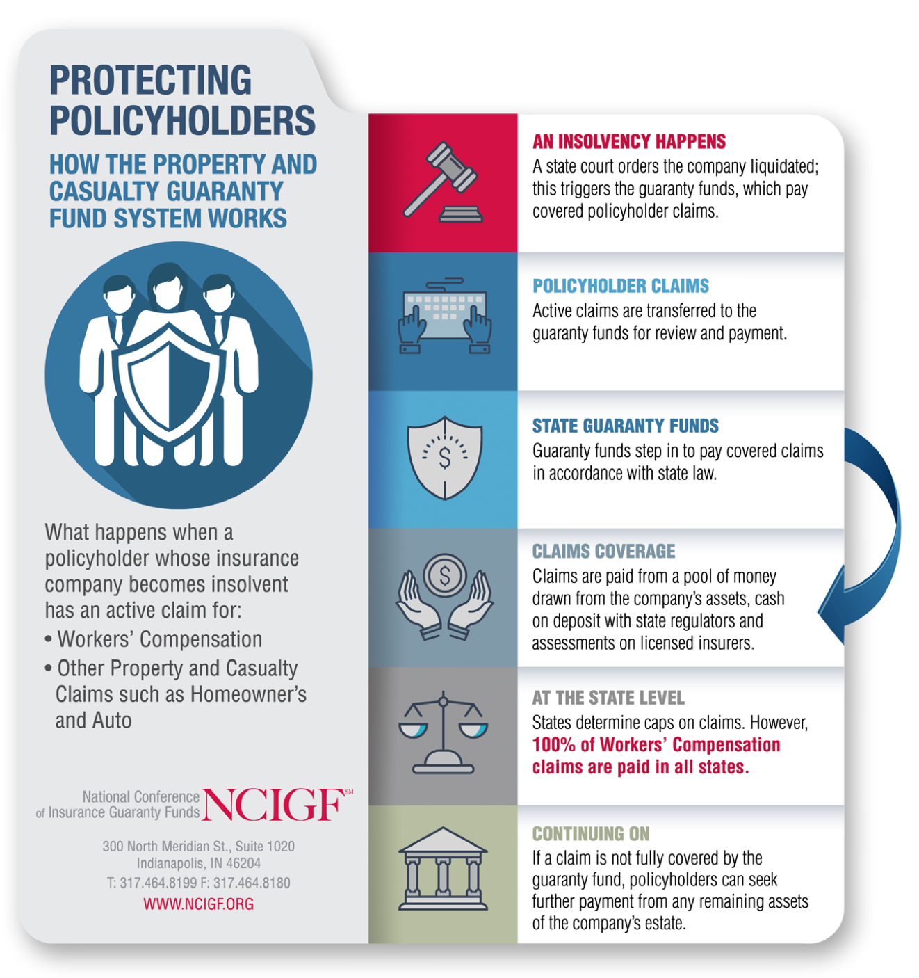 NCIGF – Supporting a system of policyholder protection